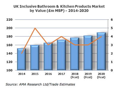 * UK-bathroom-kitchen-market.jpg
