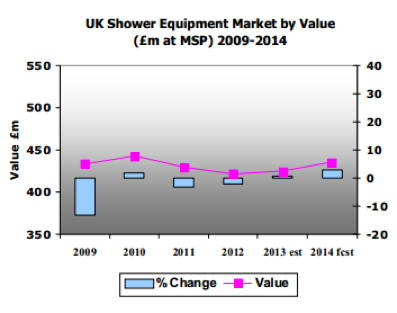 * UK-shower-market.jpg