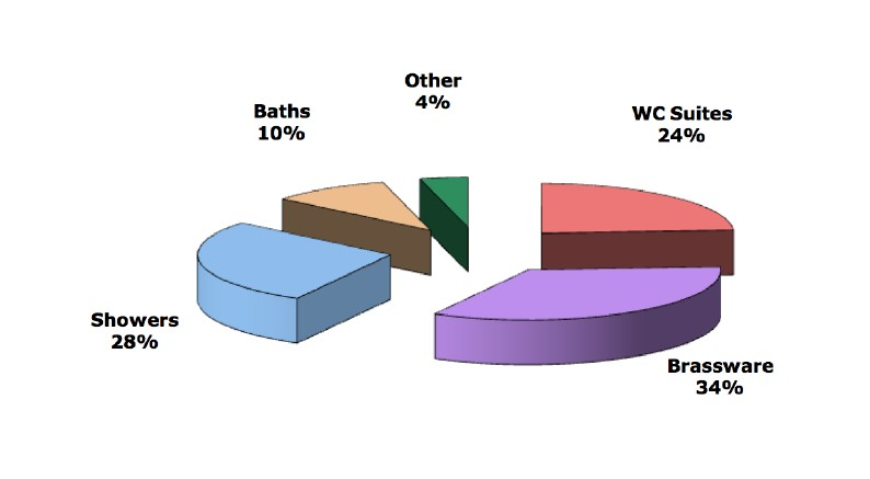 * pie chart to illustratevWater Saving Plumbing Products Market Report.jpg